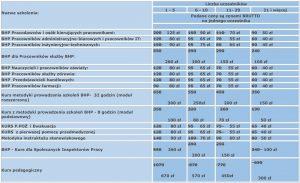 cennik kursów bhp